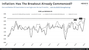 Breakout Net Chart Chart Of The Day Has The Inflationary Breakout Begun