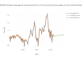Avocado Price Chart 2018 Arima Model Average Forecasted Price Of Conventional