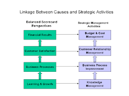 balanced scorecard essay critically evaluate and discuss balanced scorecard essay example studentshare balanced scorecard