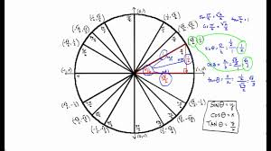 Unit Circle Sin Cos Tan Chart Sin Cos And Tan For Standard Unit Circle Angles