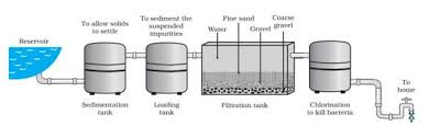 water works draw the diagram of water purification system in water works