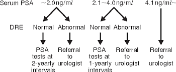 Psa Density Chart Figure 2 From Clinical Use Of Prostate Specific Antigen Psa