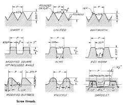 Acme Thread Angle Chart Types Of Threads Gal Industry