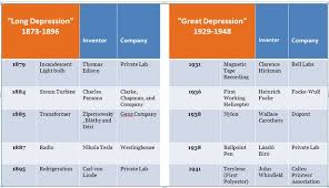 The Great Depression Graphs And Charts Innovation And Economic Crises The Atlantic