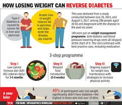Low Fat Diet Chart In Hindi Type 2 Diabetes Lose 10 15 Kg Weight And Reverse Diabetes