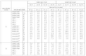 2x4 Ceiling Joist Span Chart Flooring Joist Calculator Live3d Co