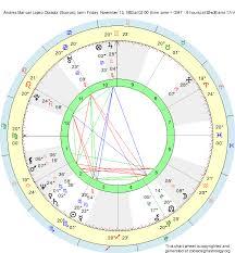Birth Chart Andres Manuel Lopez Obrador Scorpio Zodiac