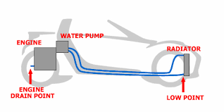 replacing the coolant in the following diagram you can see that the water pipes from the front radiator rise up to the water pump coolant will be trapped in these pipes and in