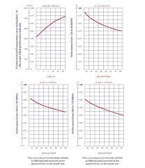 Ebc Brake Pads Chart Ebc Bluestuff Chart Superior Friction