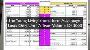 Young Living Vs Doterra Compensation Plan Best Review With