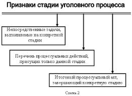 Система стадий уголовного процесса Право России ru Признаки стадии уголовного процесса