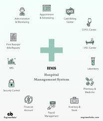 Hospital Management Software Healthcare Apps Engineerbabu