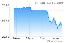 Petdag 5681 Petronas Dagangan Bhd Overview I3investor