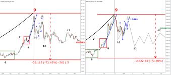 Bitcoin Vs Silver Parabolic 8 10k Next Steemit