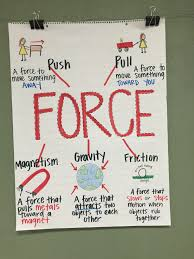 Charts Related To Physics Force And Motion Anchor Chart Katielately1 Blogspot Com