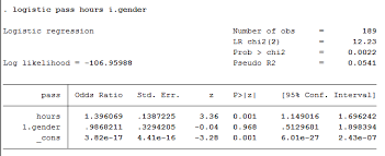 Logit Model How To Perform A Binomial Logistic Regression Analysis In