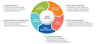 Agile Testing Process Flow Chart Agile Testing Agile Testing Methods Principles And