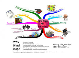 mind map reg examples mind mapping mind maps for marketers high level