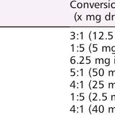 Beta Blocker Dose Comparison Chart Carvedilol Equivalent Doses Of Beta Blockers Download Table