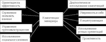 Формирование модели компетенций менеджера по персоналу Реферат Компетенции менеджера по Р Бояцису 4 c 104 109