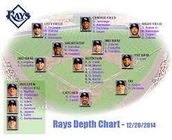 Tampa Bay Rays Depth Chart 12 20 2014 Tampa Bay Rays