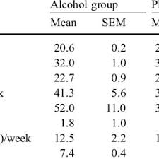 Pdf The Acute Effect Of Alcohol On Decision Making In Social Drinkers