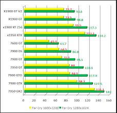 Video Card Comparison Chart 2006 Gpu Dx9 From Ati And Nvidia