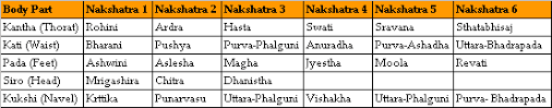 Rajju Porutham Chart Rajju Porutham Compatibility Life Solutions By Astrologer