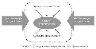 ru Инновации и организационная культура на предприятии Следует отметить что сущность и содержание понятия организационная культура раскрываются через ее функции Функции организационной культуры описаны не