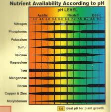 Cannabis Ph Chart Ph Chart