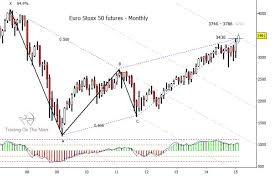 Euro Stoxx 50 Index Shows Topping Pattern See It Market