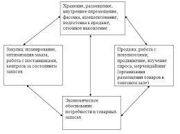 Управление запасами организации розничной торговли на примере ООО  В структурированном виде система управления товарными запасами имеет следующий вид