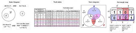 Euler Diagram Wikipedia