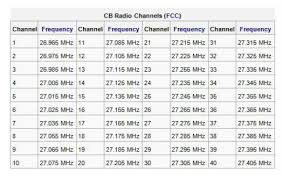 Cb Radio Frequency Chart Channel Must Read Updated