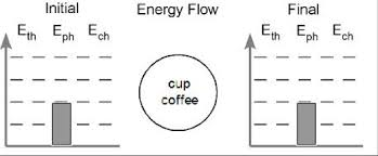 Energy Bar Charts Chemistry A Modeling Approach To Energy Storage And Transfer