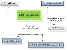 Life Insurance Types Comparison Chart Life Insurance Wikipedia