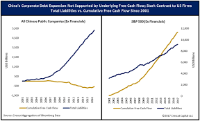 Chart Of The Day Putting The Chinese Corporate Debt Bubble