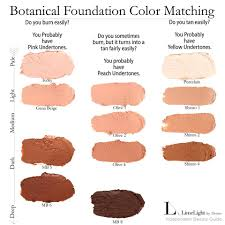 botanical foundation chart