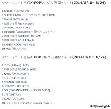 Tower Records Chart Taemins Ace 1 On Japan Tower Records Kpop Weekly Album