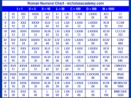 Roman Numerals Chart 1 100 Printable Roman Numerals Chart This Is A Great Chart For Practicing