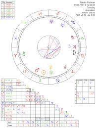 Natalie Portman Astrology Chart