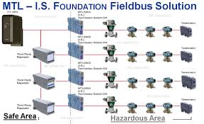 foundation fieldbus concepts 3 epc school Fieldbus Network at Foundation Fieldbus Wiring Diagram