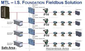 foundation fieldbus concepts 3 epc school foundation fieldbus basics at Foundation Fieldbus Wiring Diagram