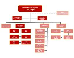 Army Battalion Organization Chart Organization Chart For The U S Army 16th Ordnance Battalion