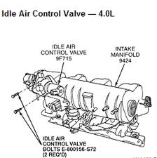does it matter where the power plug is on the idle air control valve graphic removal disconnect the idle air control valve