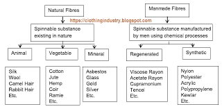Flow Chart Of Classification Of Resources Classification Of Textile Fibers Clothing Industry