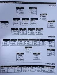 Vt Football Depth Chart Virginia Tech Football Initial Depth Chart Of 2015