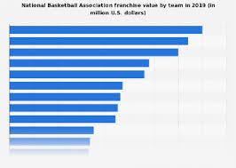 Basketball Chart Statistics Nba Franchise Values 2019 Statista