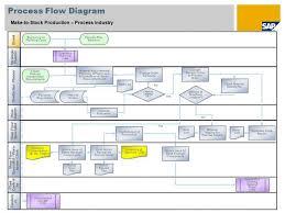 Sap Production Planning Flow Chart Www Bedowntowndaytona Com