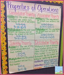 Math Operations Chart Properties Of Operations Algebraic Expressions Math